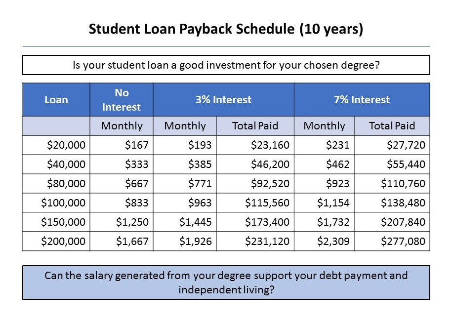 student-loan-payback-schedule-10-years