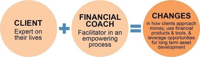 Financial Coaching 2